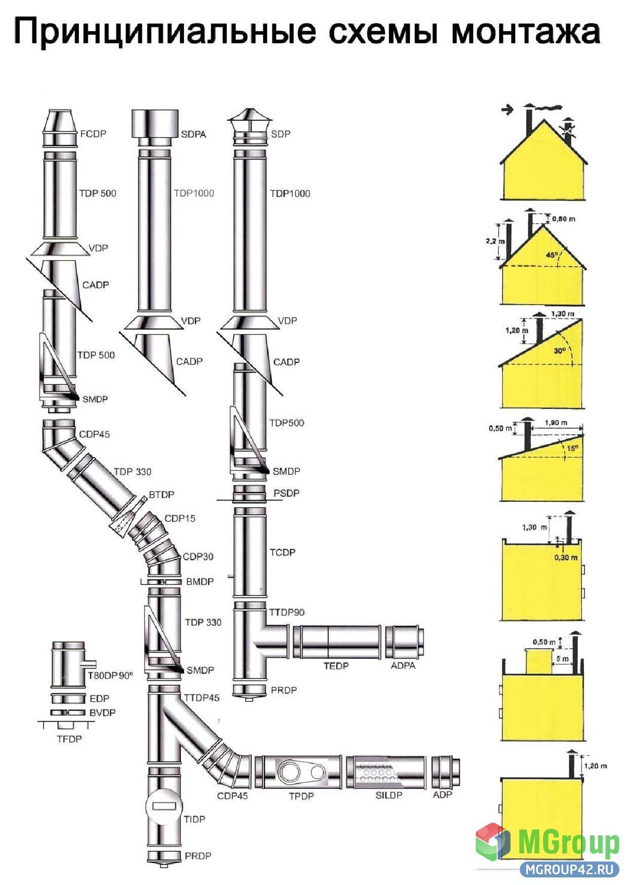 Газовый дымоход в кемерово дымоходы для газового котла фото
